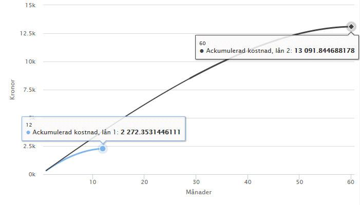 Jämförelse ackumulerad kostnad