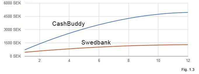 Graf: Cashbuddy VS Swedbank
