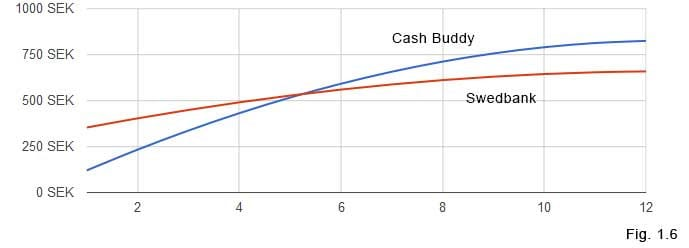Graf: Cashbuddy vs Swedbank 3