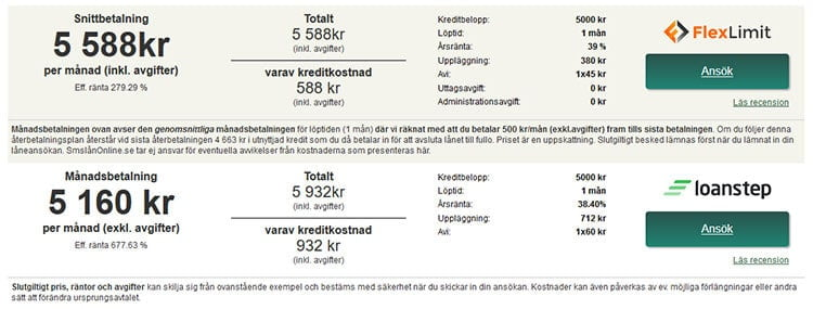 Jämförelse: lånekostnader