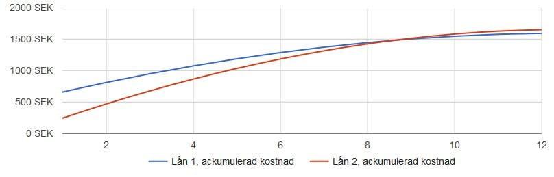 Låna 10000: kostnadsjämförelse mellan 2 lån
