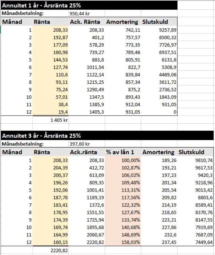 tabell lånjämförelse 1åroch 3 år