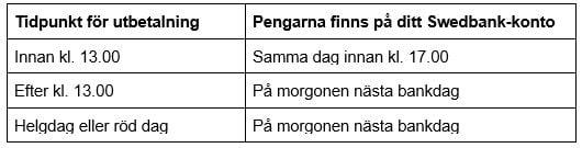 Bryttider Swedbank