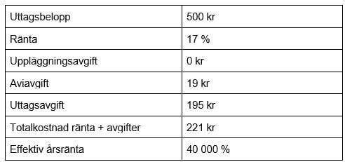 Uttagsutgifter för kontokrediter